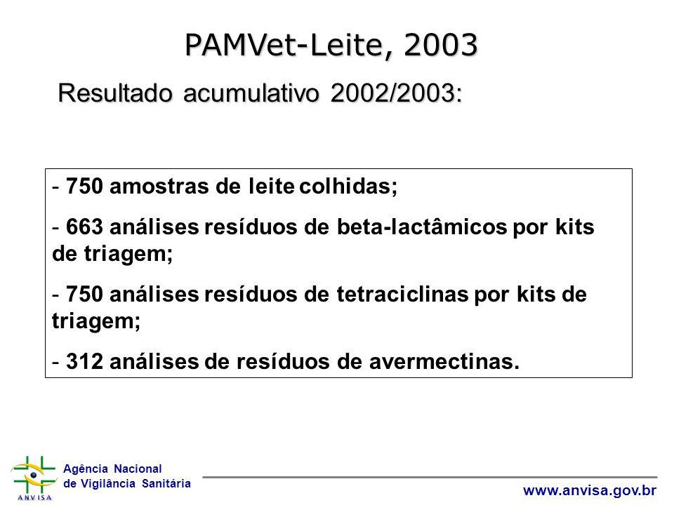PAMVet-Leite, 2003 Resultado acumulativo 2002/2003: