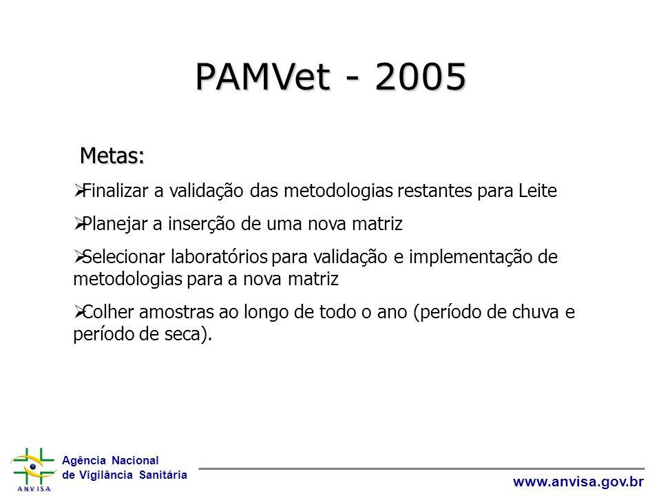 PAMVet - 2005 Metas: Finalizar a validação das metodologias restantes para Leite. Planejar a inserção de uma nova matriz.