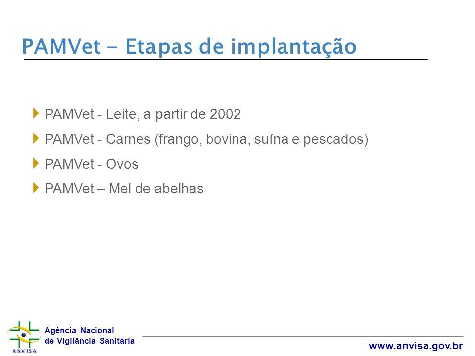 PAMVet - Etapas de implantação