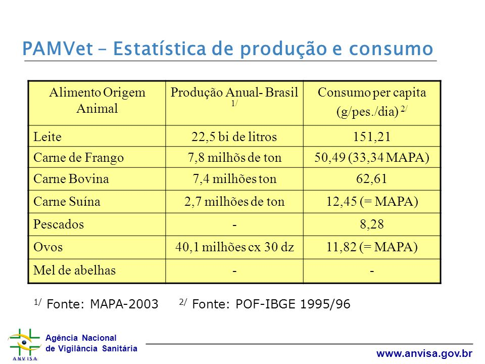 PAMVet – Estatística de produção e consumo