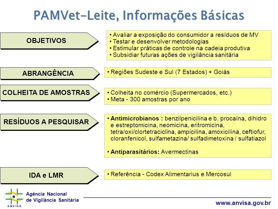 PAMVet-Leite, Informações Básicas