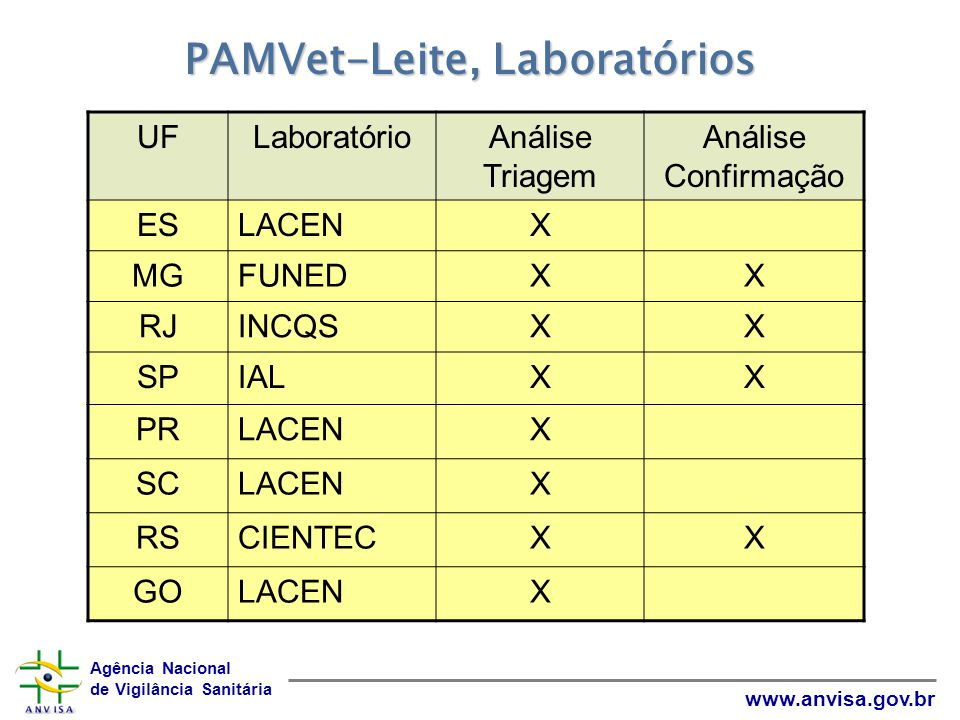 PAMVet-Leite, Laboratórios
