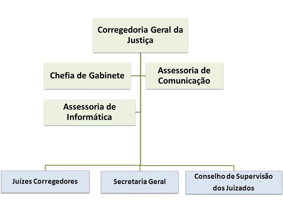 Corregedoria Geral da Justiça