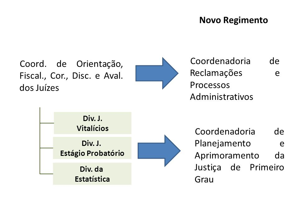 Coordenadoria de Reclamações e Processos Administrativos
