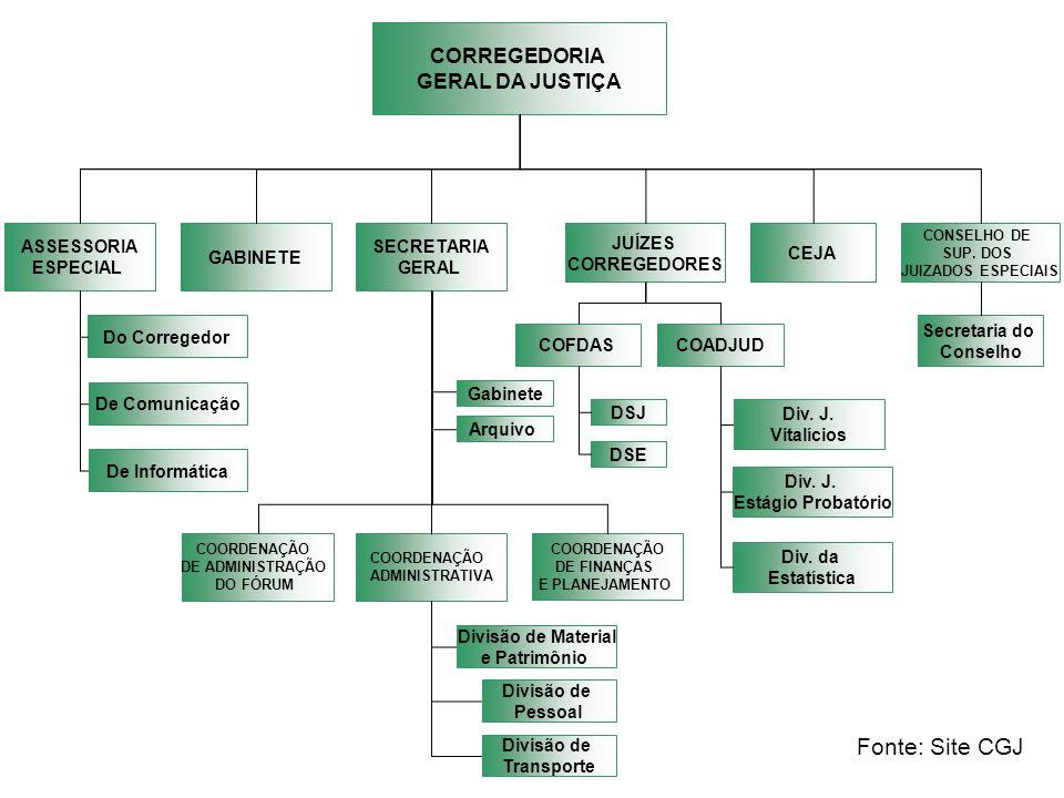 Fonte: Site CGJ CORREGEDORIA GERAL DA JUSTIÇA ASSESSORIA ESPECIAL