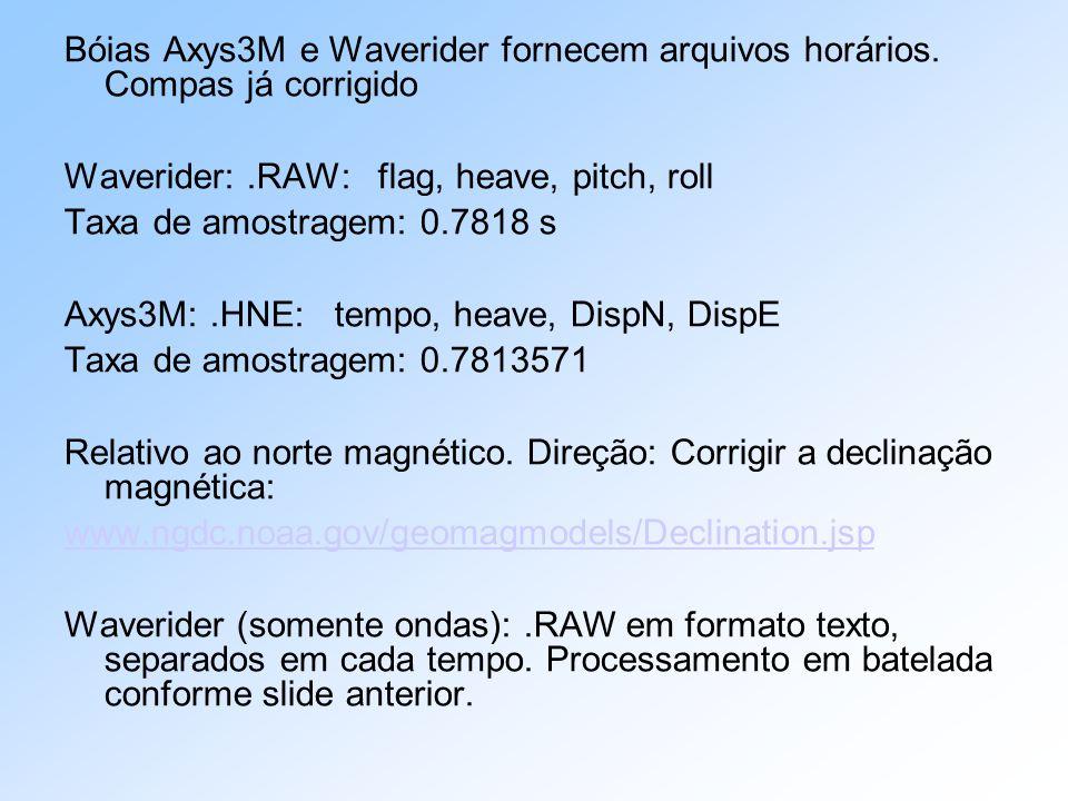 Bóias Axys3M e Waverider fornecem arquivos horários
