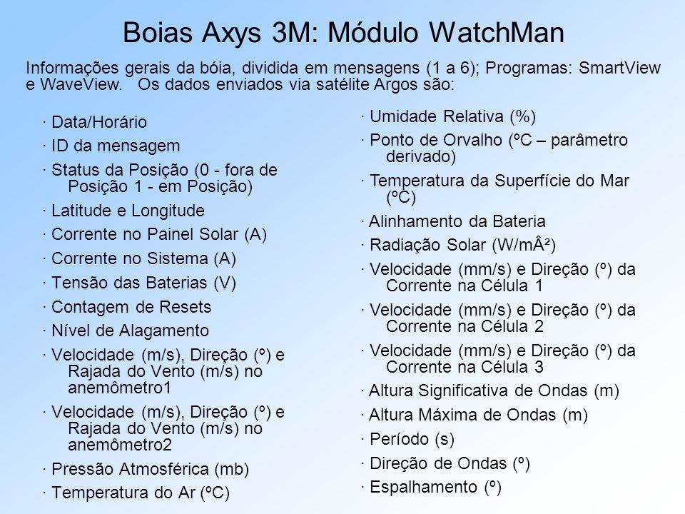 Boias Axys 3M: Módulo WatchMan