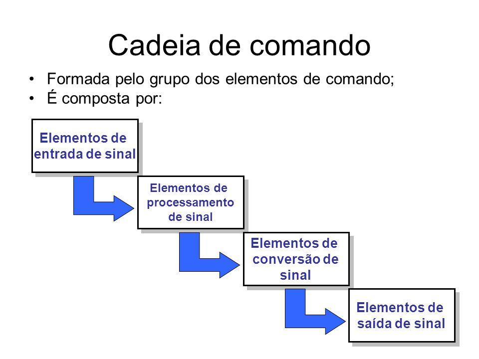 Cadeia de comando Formada pelo grupo dos elementos de comando;