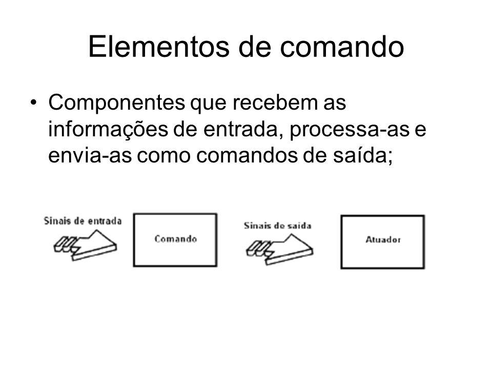 Elementos de comando Componentes que recebem as informações de entrada, processa-as e envia-as como comandos de saída;