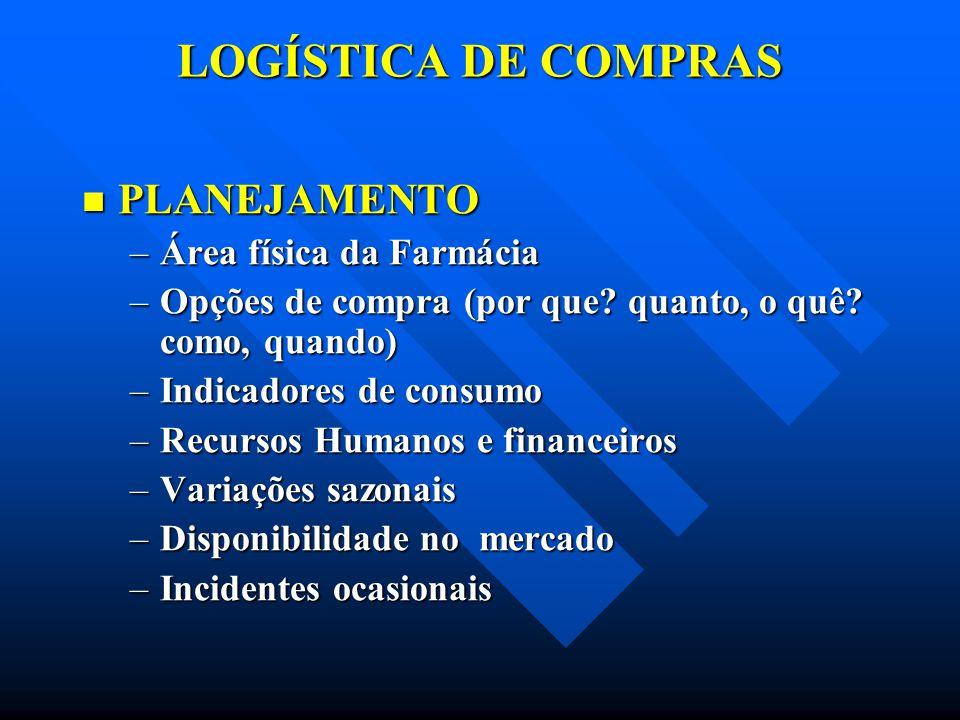 LOGÍSTICA DE COMPRAS PLANEJAMENTO Área física da Farmácia