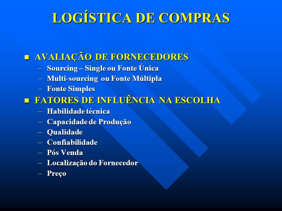LOGÍSTICA DE COMPRAS AVALIAÇÃO DE FORNECEDORES