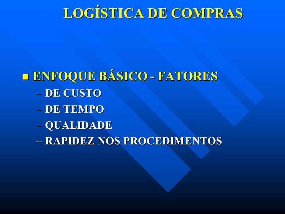 LOGÍSTICA DE COMPRAS ENFOQUE BÁSICO - FATORES DE CUSTO DE TEMPO