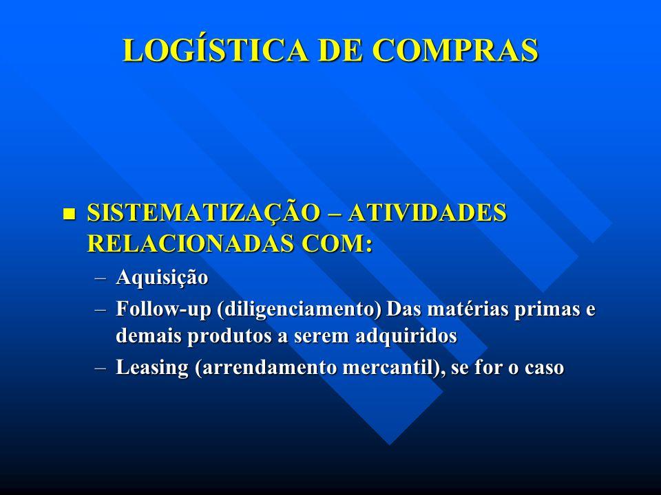 LOGÍSTICA DE COMPRAS SISTEMATIZAÇÃO – ATIVIDADES RELACIONADAS COM: