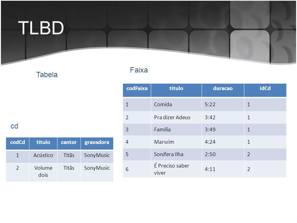 TLBD Faixa Tabela cd codFaixa titulo duracao idCd 1 Comida 5:22 2