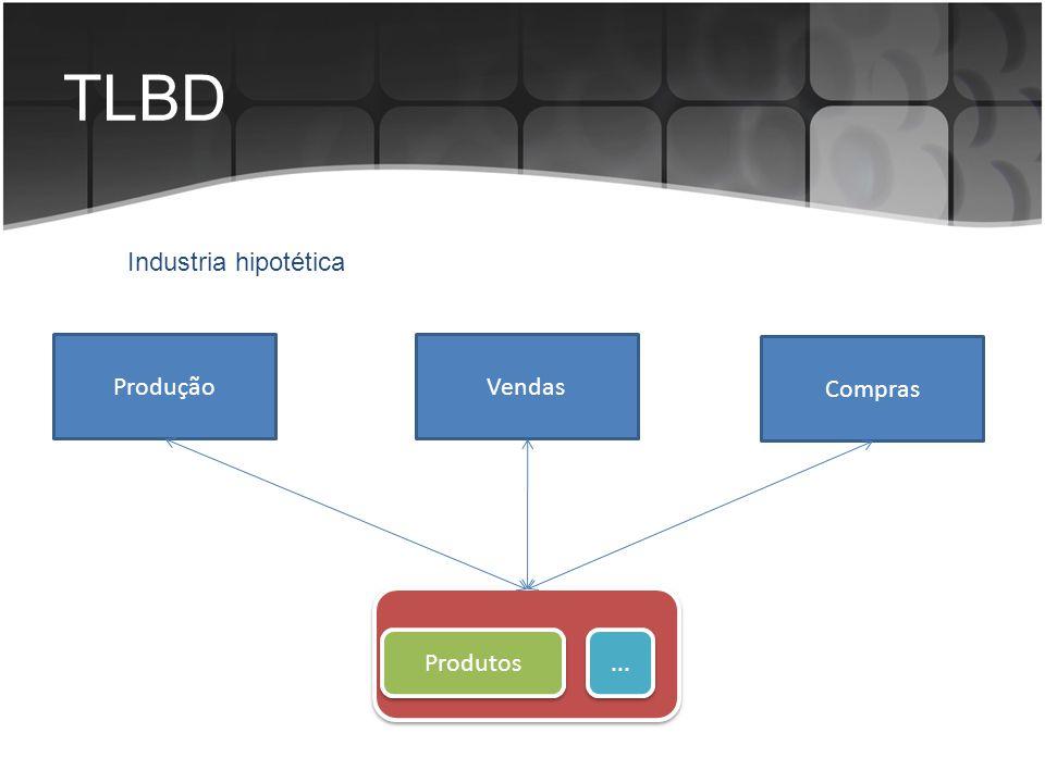 TLBD Industria hipotética Produção Vendas Compras Produtos ...