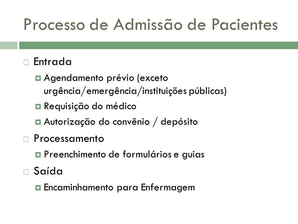 Processo de Admissão de Pacientes