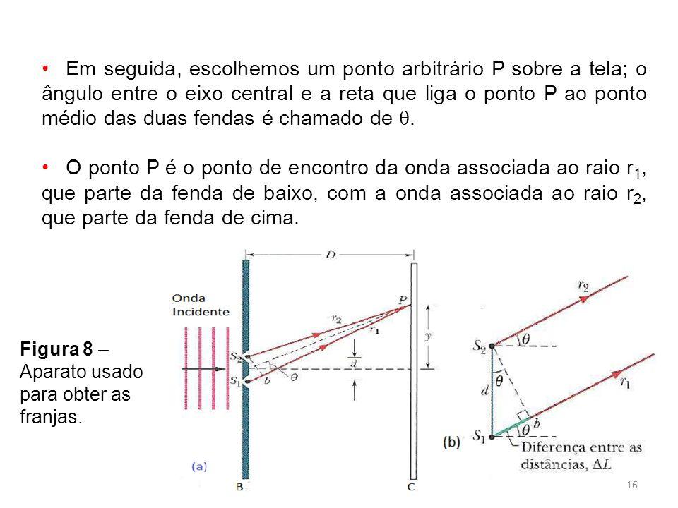 Em seguida, escolhemos um ponto arbitrário P sobre a tela; o ângulo entre o eixo central e a reta que liga o ponto P ao ponto médio das duas fendas é chamado de .
