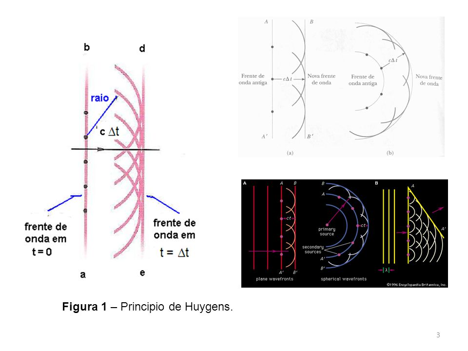 Figura 1 – Principio de Huygens.