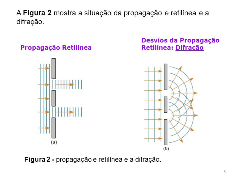 A Figura 2 mostra a situação da propagação e retilínea e a difração.