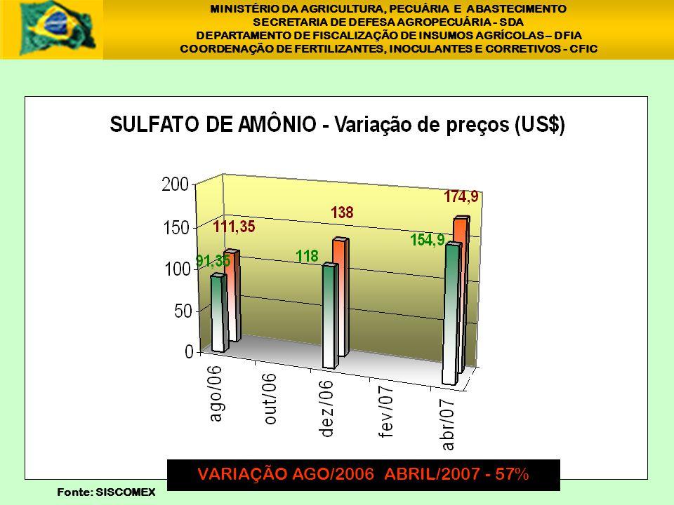 1 VARIAÇÃO AGO/2006 ABRIL/2007 - 57%