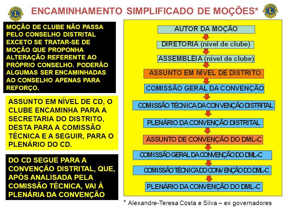 ENCAMINHAMENTO SIMPLIFICADO DE MOÇÕES*