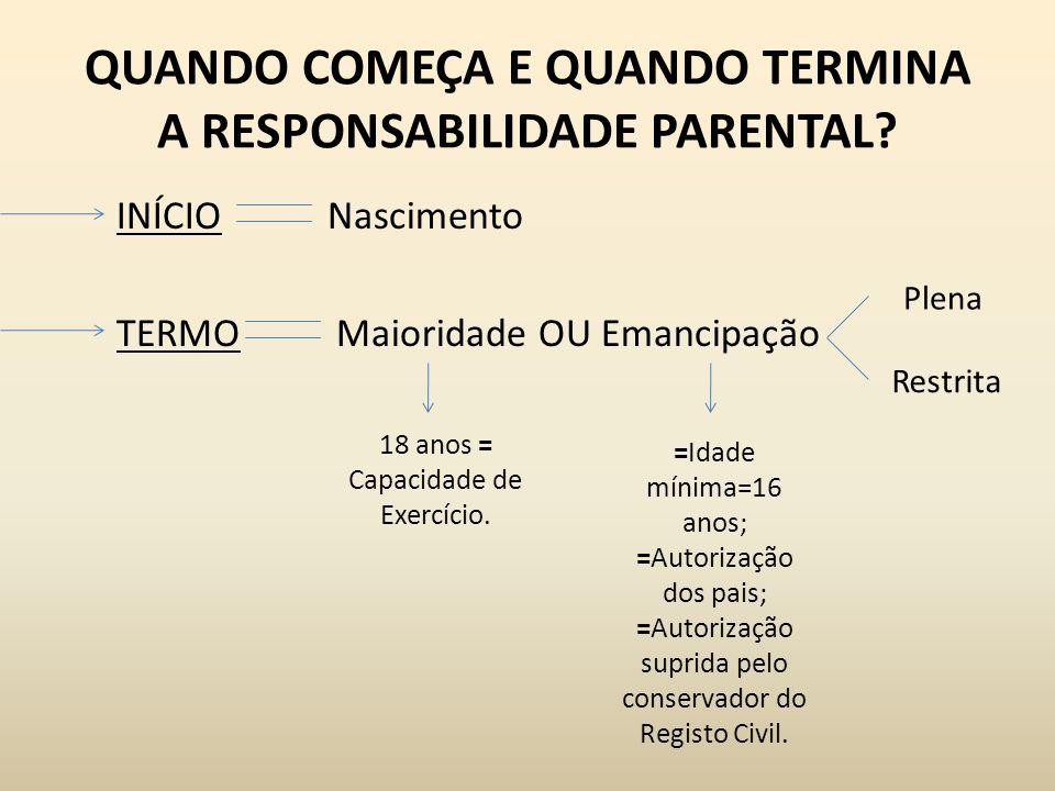 QUANDO COMEÇA E QUANDO TERMINA A RESPONSABILIDADE PARENTAL