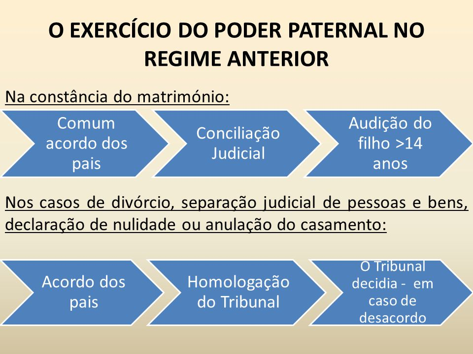 O EXERCÍCIO DO PODER PATERNAL NO REGIME ANTERIOR