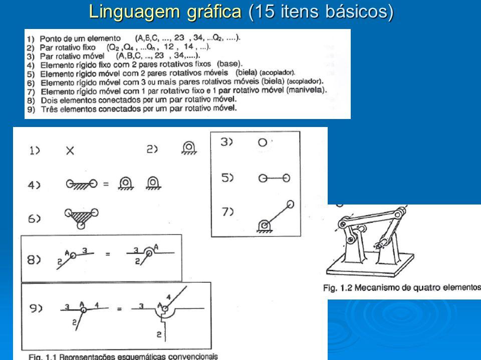 Linguagem gráfica (15 itens básicos)