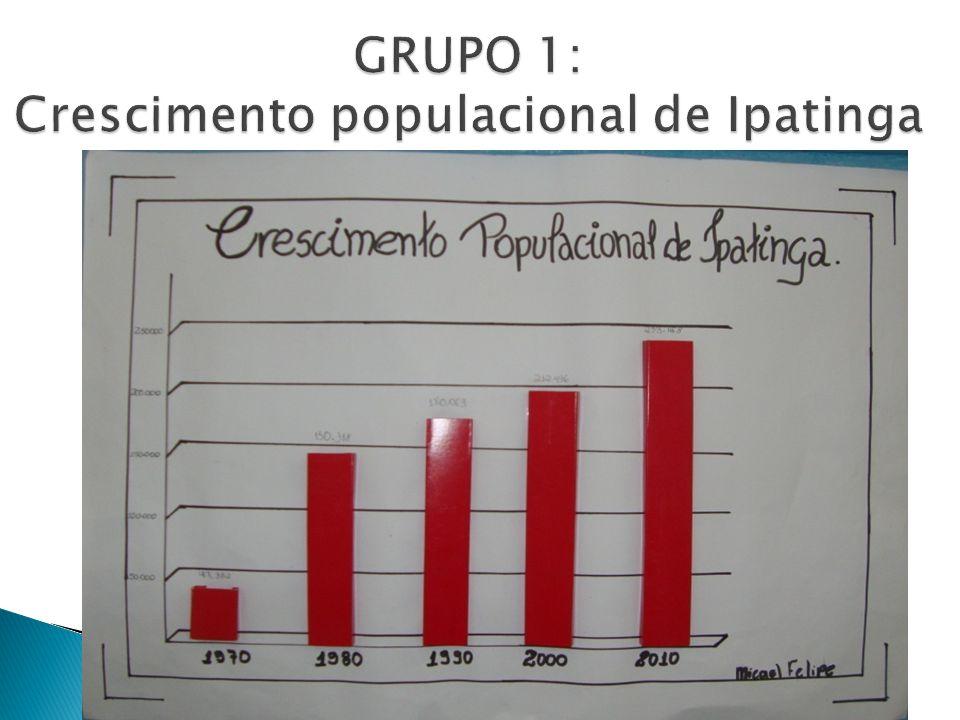 GRUPO 1: Crescimento populacional de Ipatinga