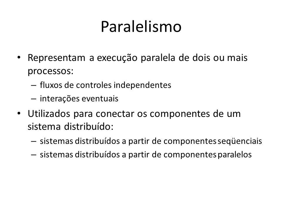 Paralelismo Representam a execução paralela de dois ou mais processos: