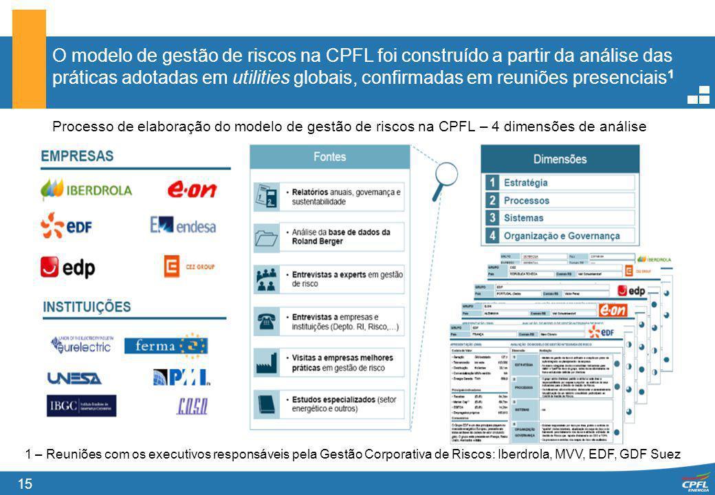 O modelo de gestão de riscos na CPFL foi construído a partir da análise das práticas adotadas em utilities globais, confirmadas em reuniões presenciais1