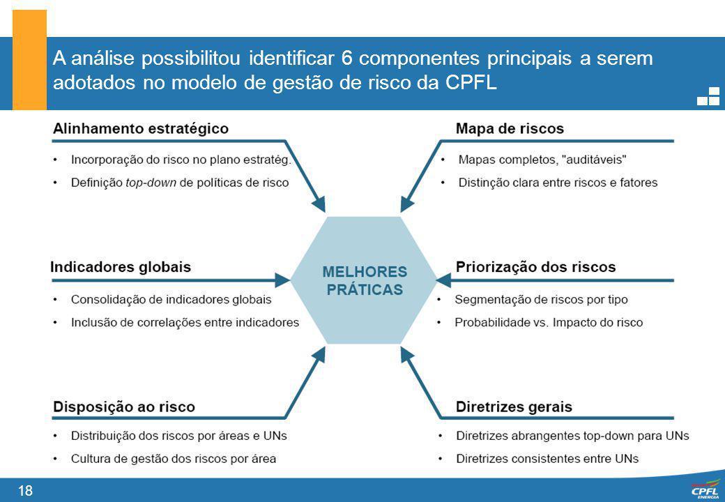 A análise possibilitou identificar 6 componentes principais a serem adotados no modelo de gestão de risco da CPFL