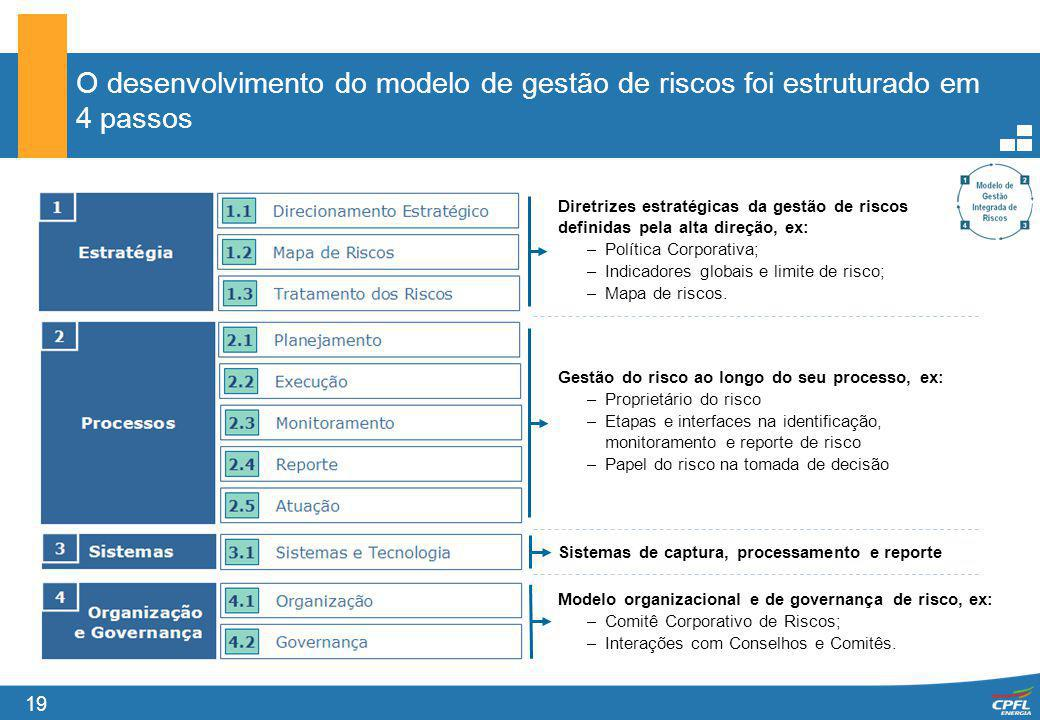 O desenvolvimento do modelo de gestão de riscos foi estruturado em 4 passos