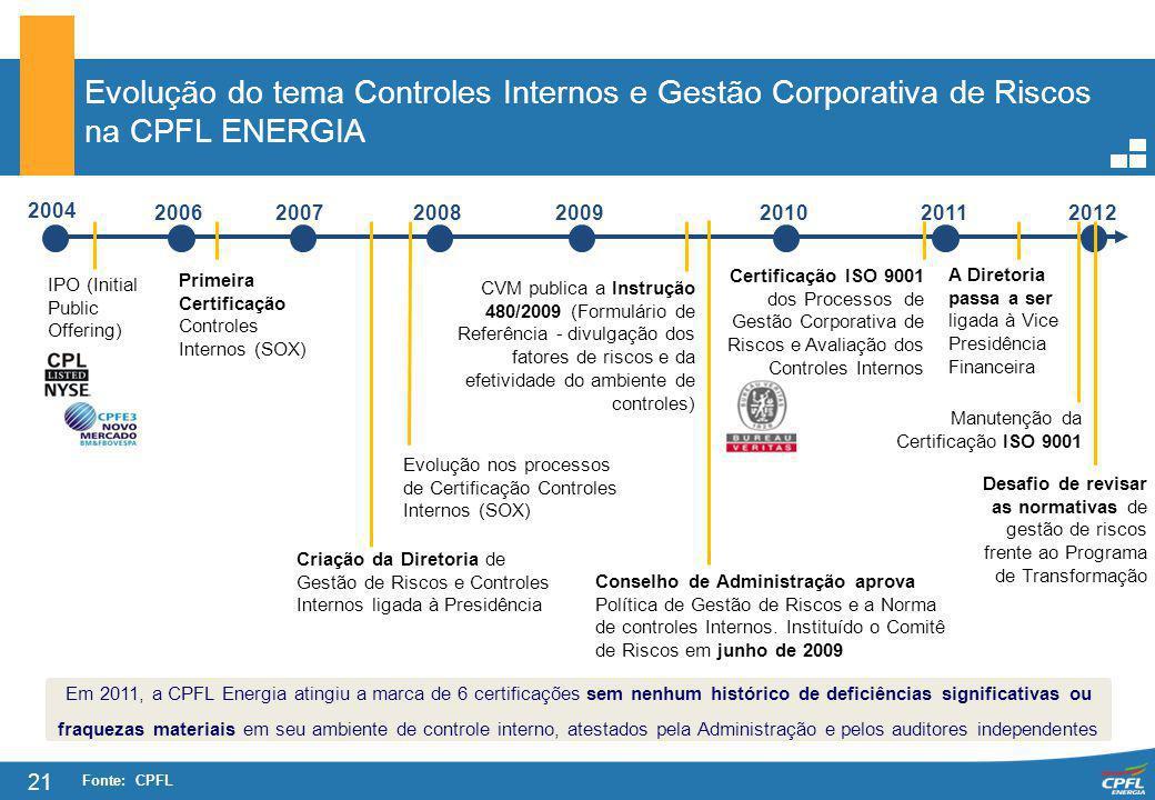 Evolução do tema Controles Internos e Gestão Corporativa de Riscos na CPFL ENERGIA