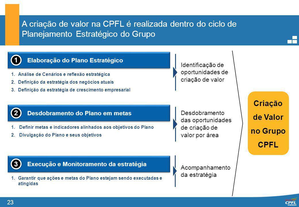 Criação de Valor no Grupo CPFL