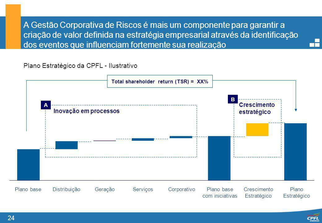 Total shareholder return (TSR) = XX%