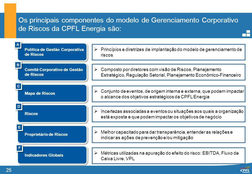 Os principais componentes do modelo de Gerenciamento Corporativo de Riscos da CPFL Energia são: