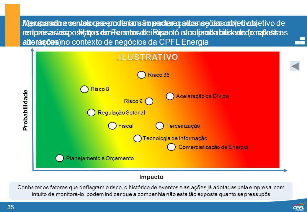 Agrupando eventos que poderiam impactar o alcance dos objetivos empresariais, o Mapa de Eventos de Risco é atualizado buscando refletir as alterações no contexto de negócios da CPFL Energia