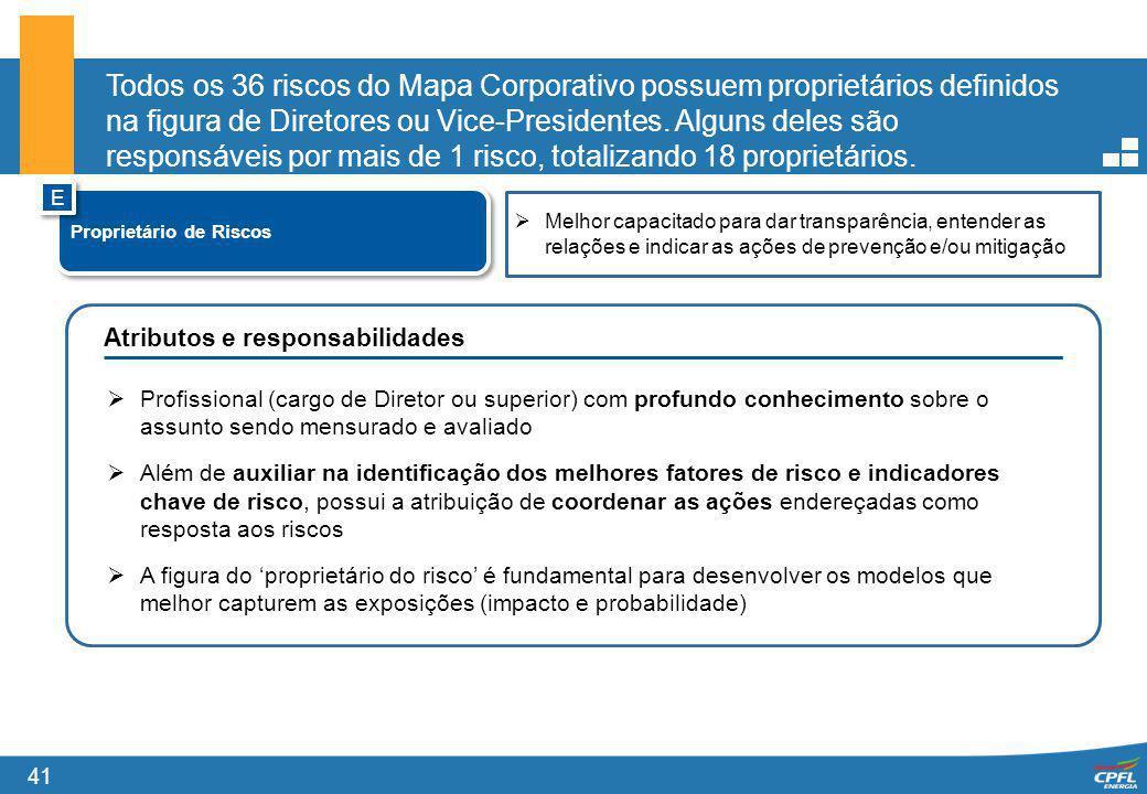 Todos os 36 riscos do Mapa Corporativo possuem proprietários definidos na figura de Diretores ou Vice-Presidentes. Alguns deles são responsáveis por mais de 1 risco, totalizando 18 proprietários.