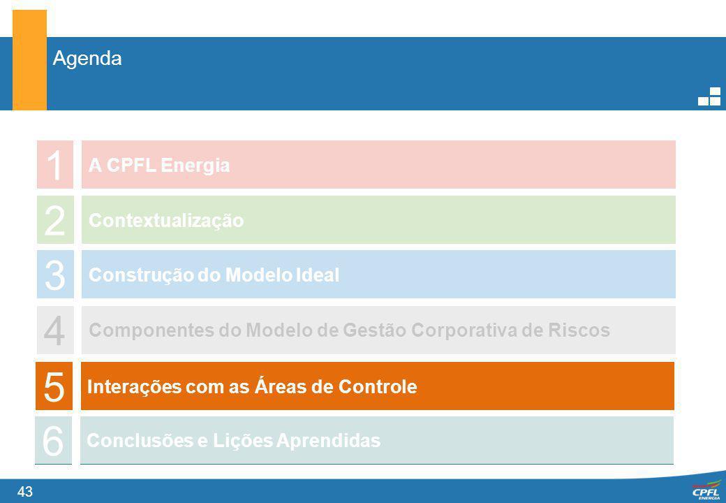 1 2 3 4 5 6 Agenda A CPFL Energia Contextualização