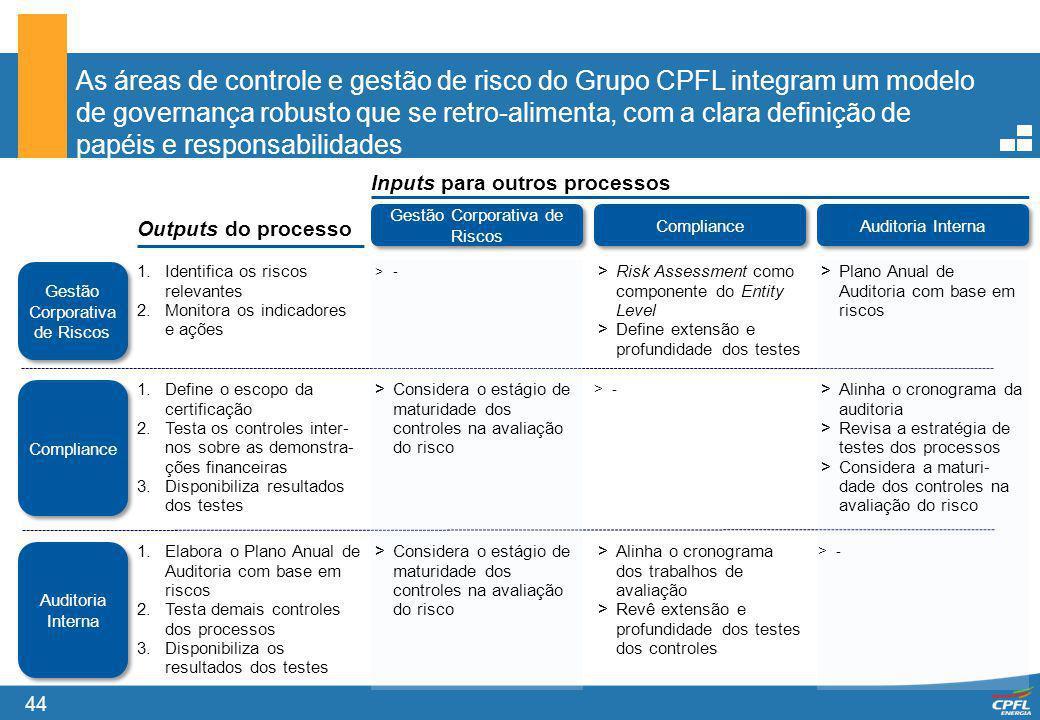 As áreas de controle e gestão de risco do Grupo CPFL integram um modelo de governança robusto que se retro-alimenta, com a clara definição de papéis e responsabilidades