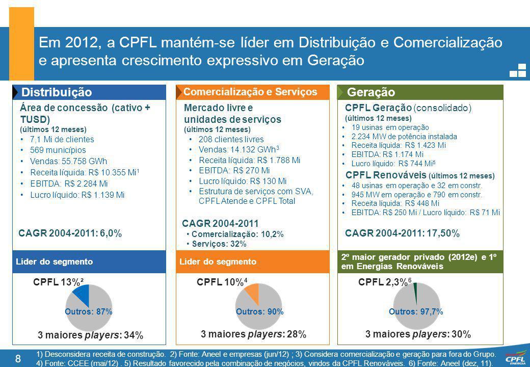 Em 2012, a CPFL mantém-se líder em Distribuição e Comercialização e apresenta crescimento expressivo em Geração