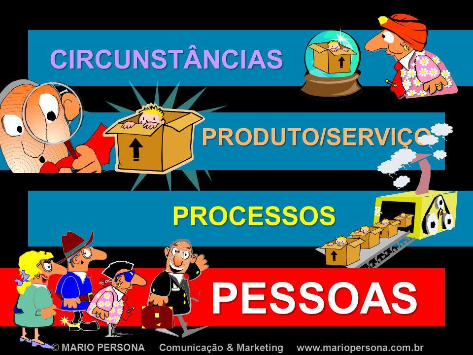 CIRCUNSTÂNCIAS PRODUTO/SERVIÇO PROCESSOS PESSOAS