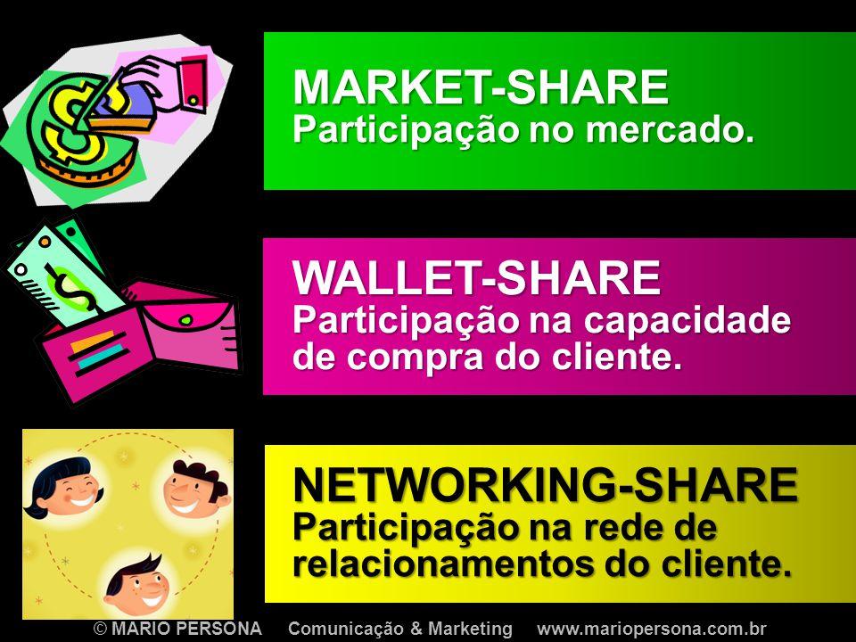 MARKET-SHARE Participação no mercado.
