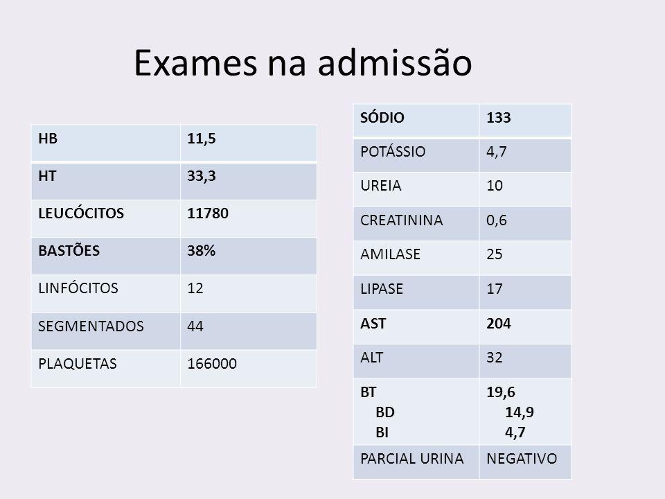 Exames na admissão SÓDIO 133 POTÁSSIO 4,7 UREIA 10 CREATININA 0,6