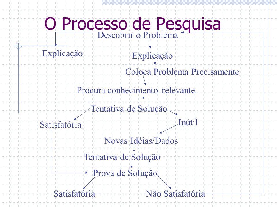 O Processo de Pesquisa Descobrir o Problema Explicação Explicação