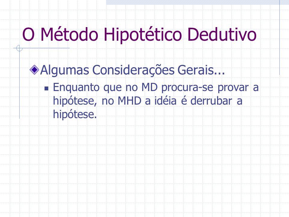 O Método Hipotético Dedutivo