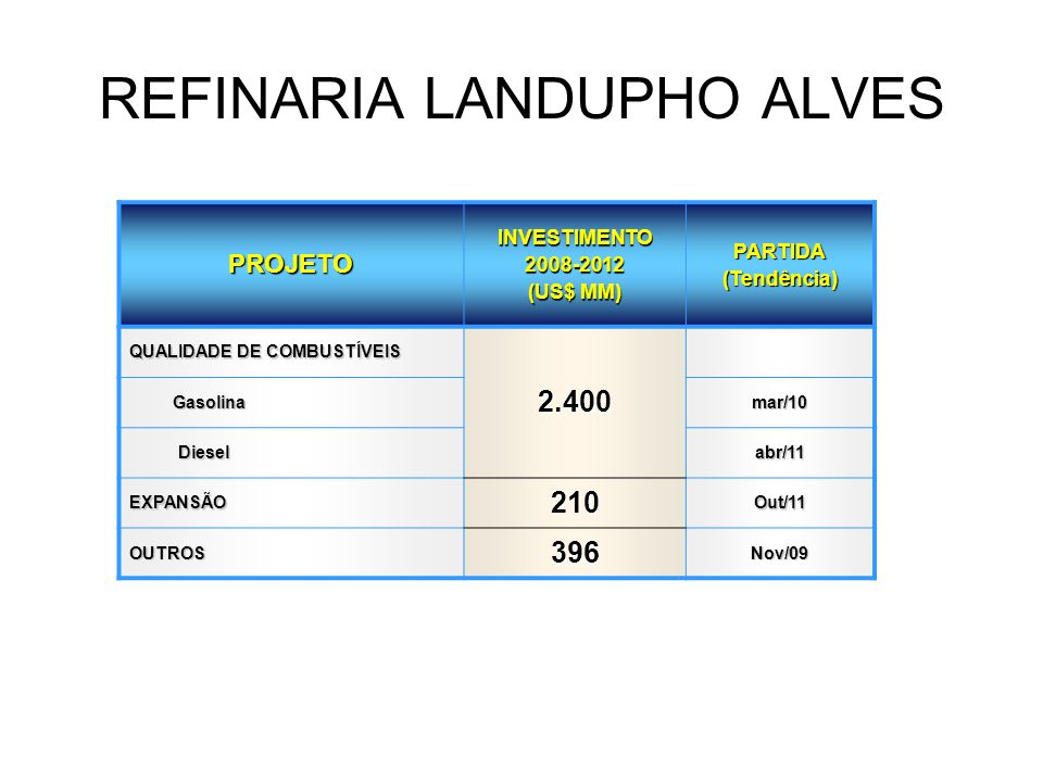 REFINARIA LANDUPHO ALVES