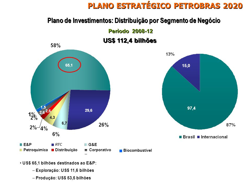 Plano de Investimentos: Distribuição por Segmento de Negócio