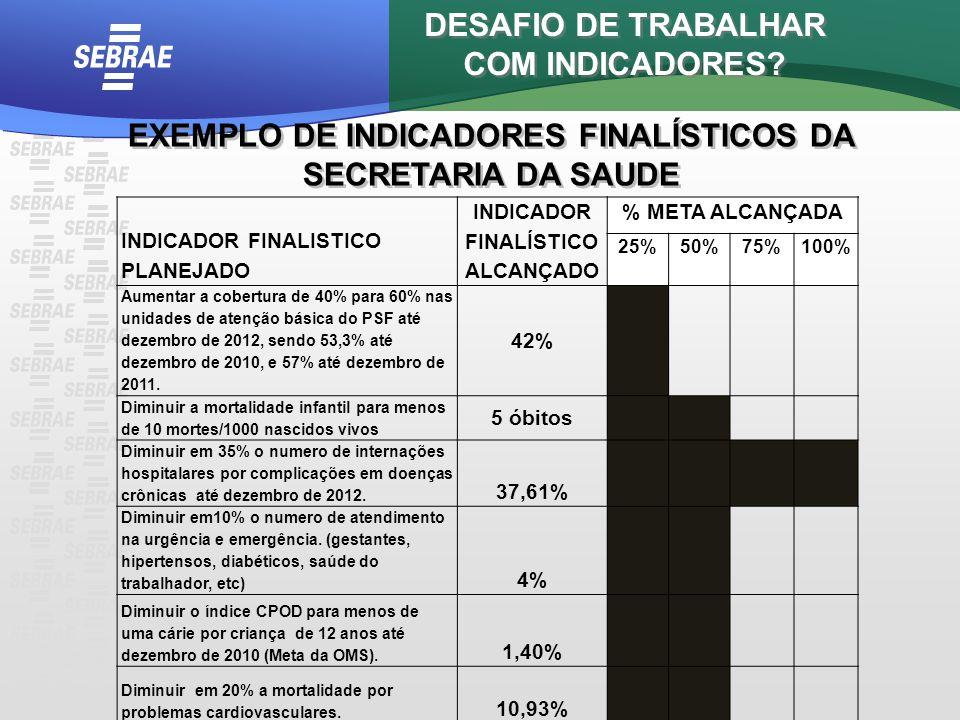 DESAFIO DE TRABALHAR COM INDICADORES